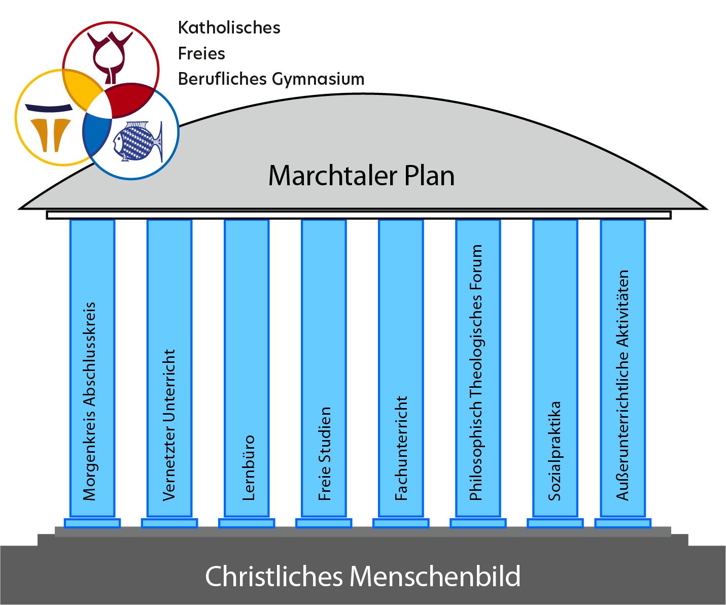 Bild:Strukturelemente in der Oberstufe